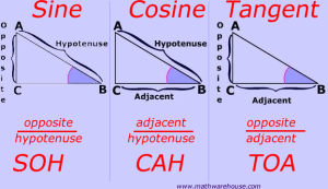 Sine, cosine and tangent. (Source credit)