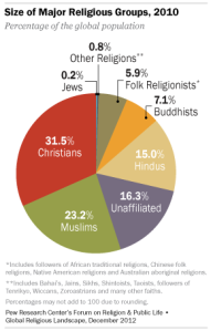 Size of major religious groups, 2010. (Source)